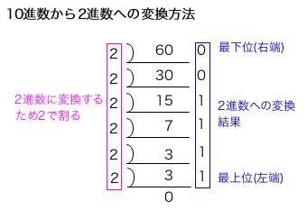 10進数を2進数に変換する